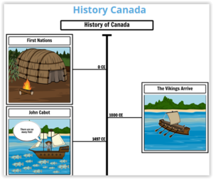 Making a history timeline using Storyboard That
