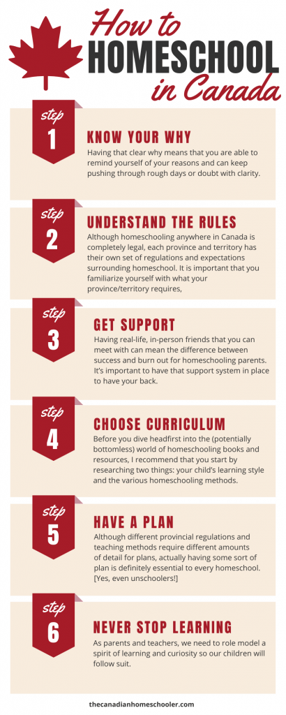 How to Homeschool in Canada Six Steps Infographic